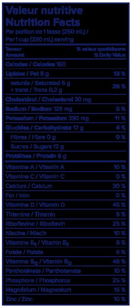Nutritional Info - Lactantia® PūrFiltre 3.25% Milk